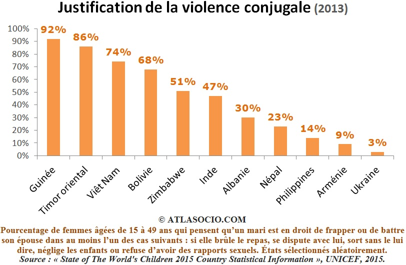 justification de la violence conjugale en 2013 atlasocio
